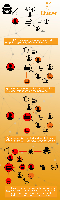 Infographic Illusive Detects COVID-19 Cyberattacks